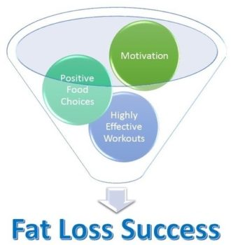 Fat Loss Classroom About