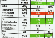 Low Fat Yogurt Food Label (UK)